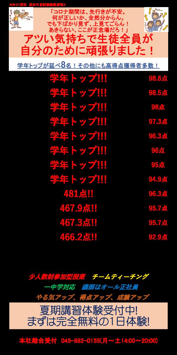BREST高田夏試験結果速報!