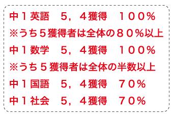 中川西中1学期成績結果速報!