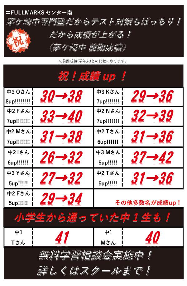 【FULLMARKSセンター南】茅ケ崎中前期成績結果速報