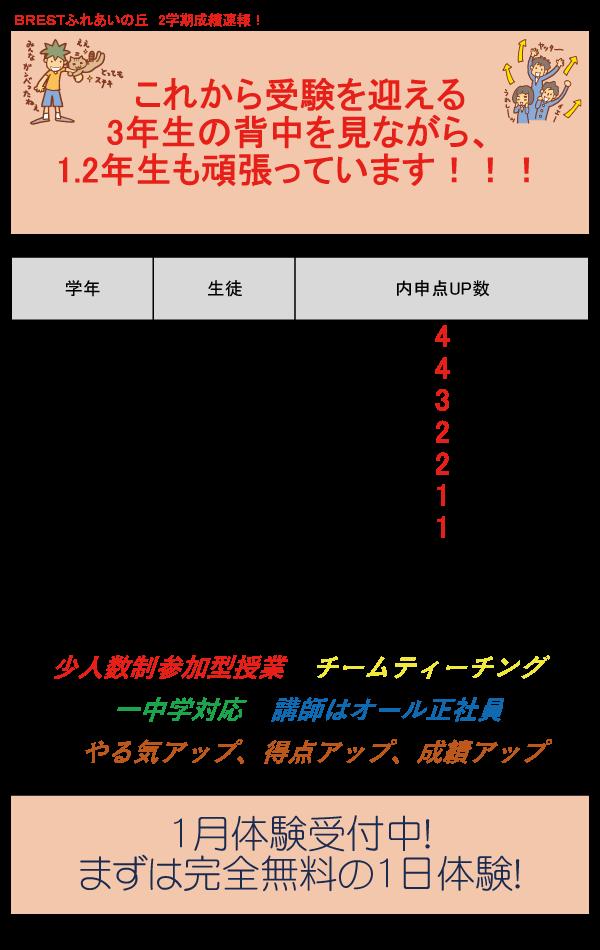 BRESTふれあいの丘2学期成績速報!