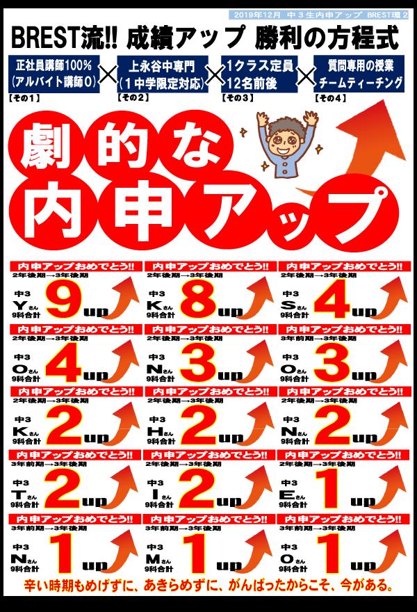 BREST環22019年12月中3生内申アップ速報!