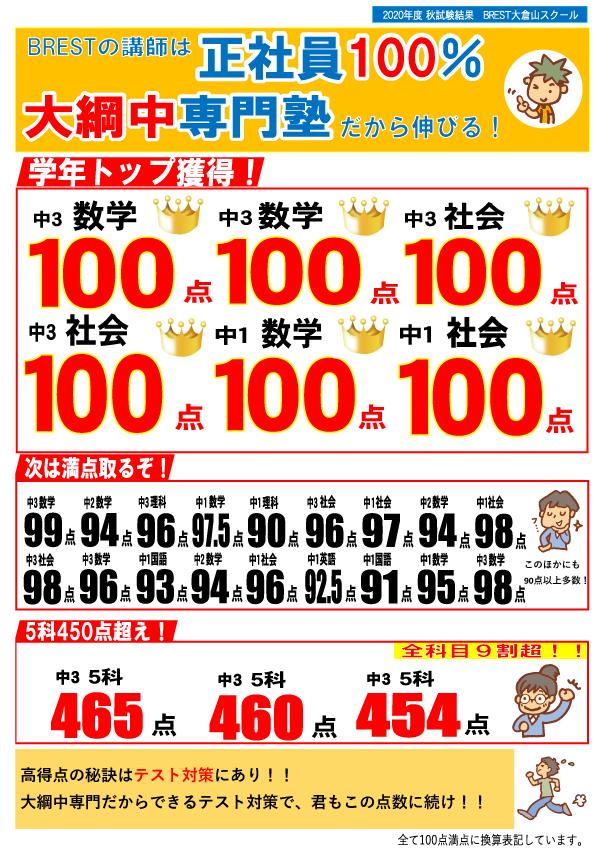 BREST大倉山秋試験結果!