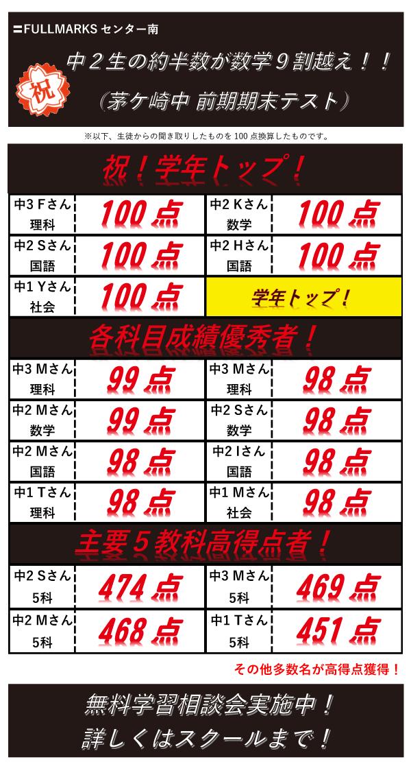 FULLMARKSセンター南茅ケ崎中前期期末テスト結果速報!