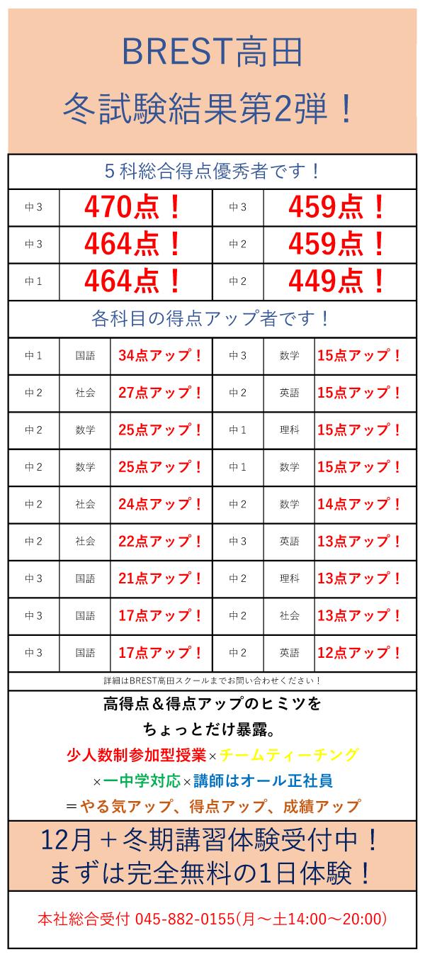BREST高田冬試験結果第2弾!