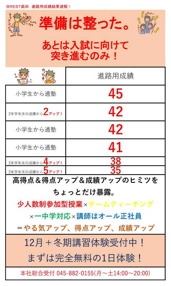 BREST高田進路用成績結果速報!