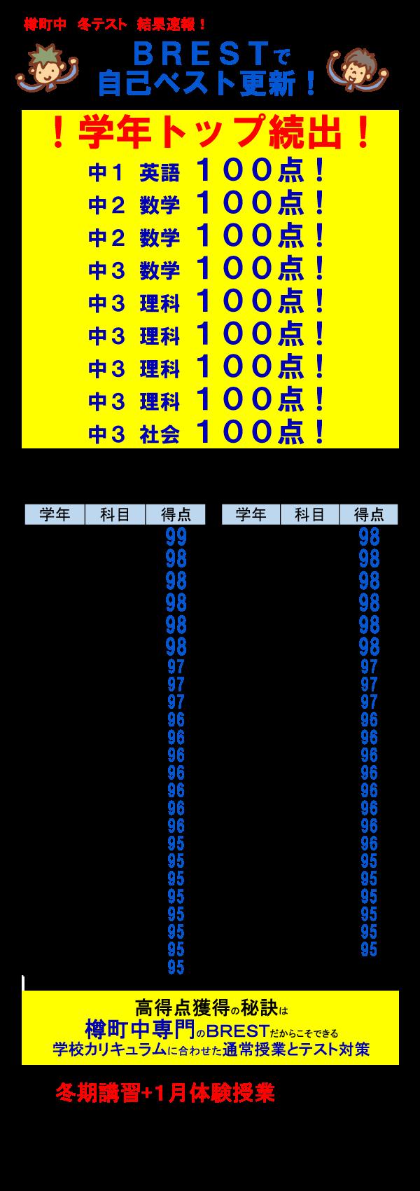 BREST綱島樽町中冬テスト結果速報!