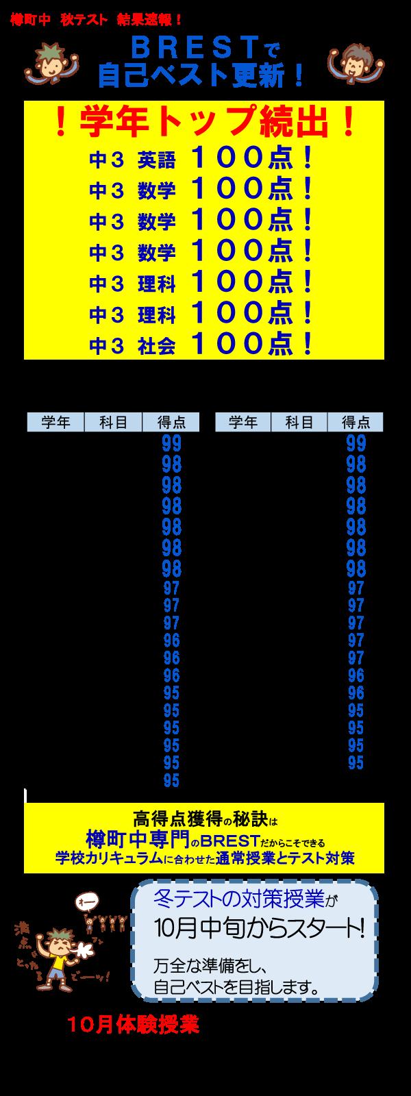 BREST綱島樽町中秋テスト結果速報!